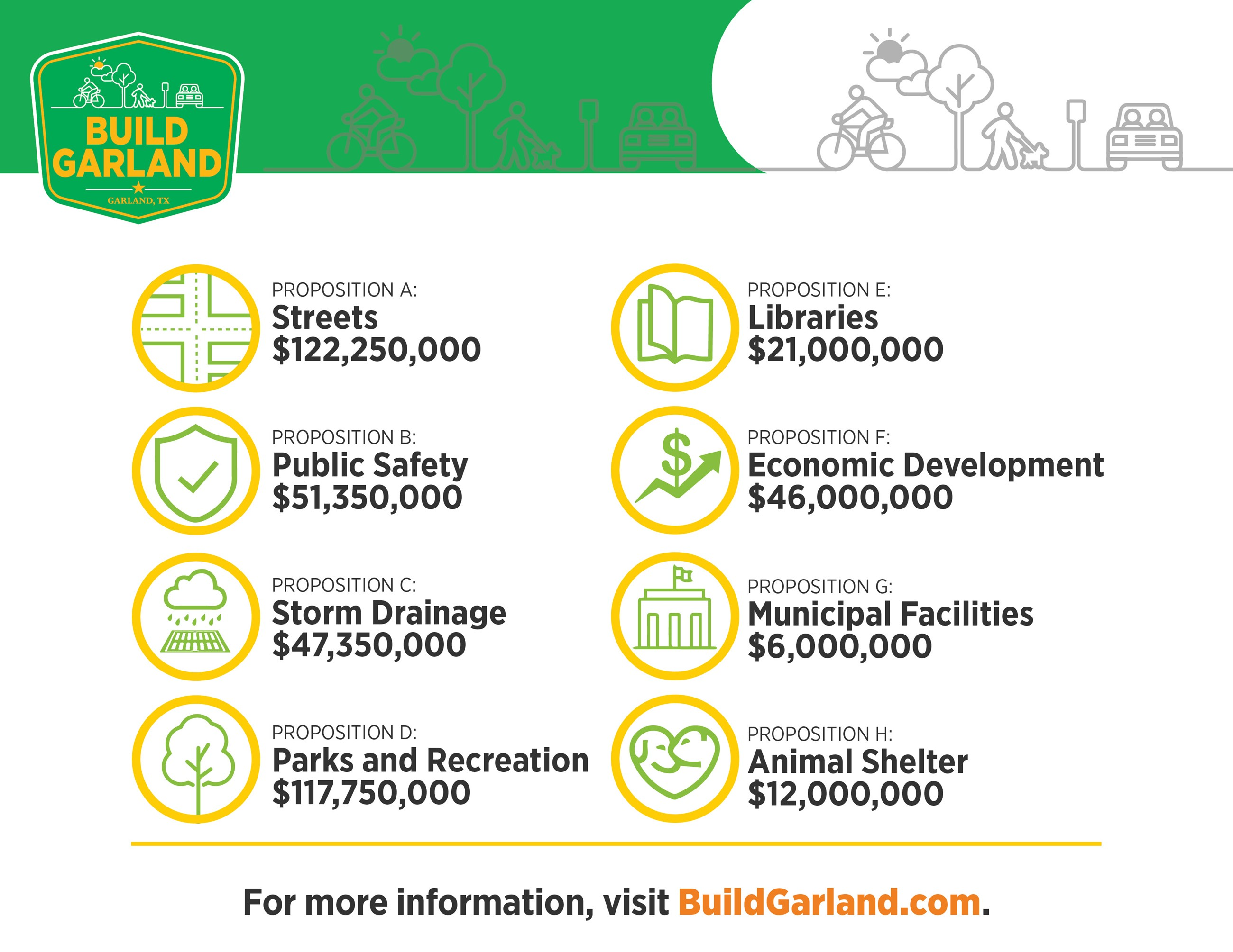 2019 Garland Bond Program overview with list of project categories